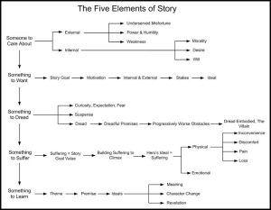 5 Elements of Writing